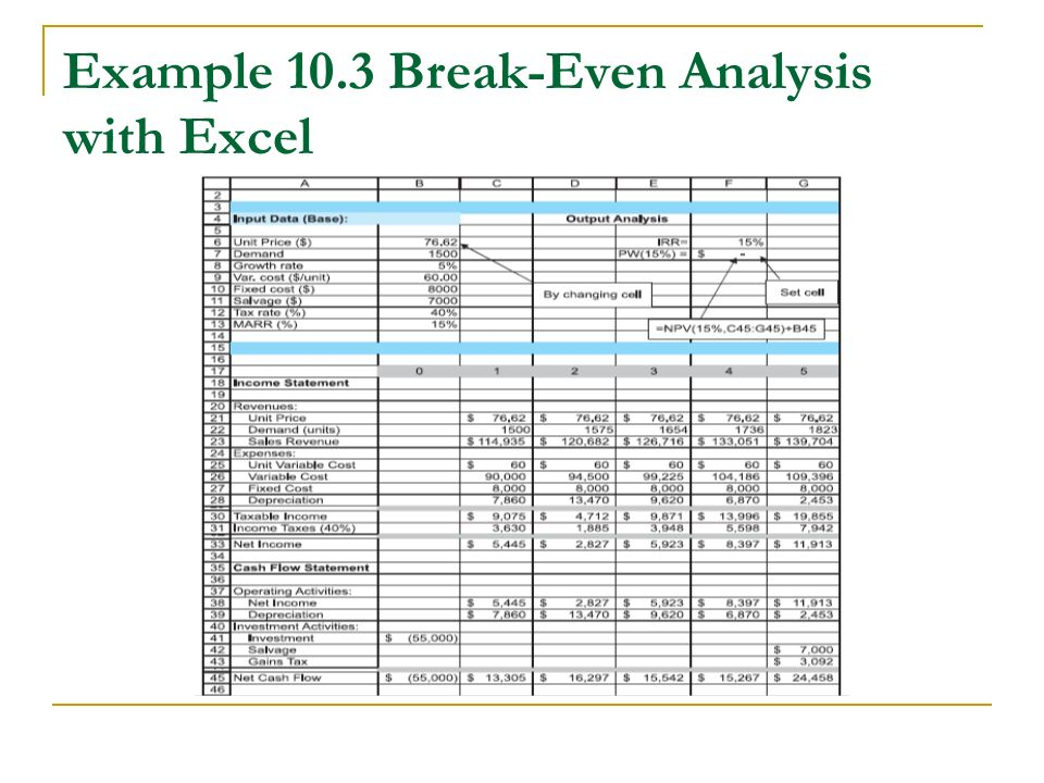 Awesome Excel Break Even Analyse Motif - FORTSETZUNG ARBEITSBLATT ...