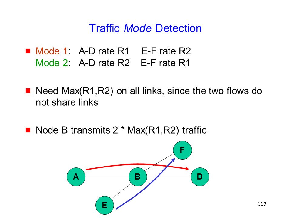 115 Traffic Mode Detection  Mode 1: A-D rate R1E-F rate R2 Mode 2: A-D rate R2 E-F rate R1  Need Max(R1,R2) on all links, since the two flows do not share links  Node B transmits 2 * Max(R1,R2) traffic ABD E F