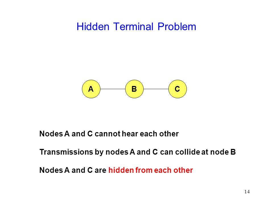 14 Hidden Terminal Problem BCA Nodes A and C cannot hear each other Transmissions by nodes A and C can collide at node B Nodes A and C are hidden from each other