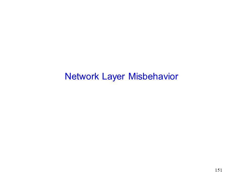 151 Network Layer Misbehavior