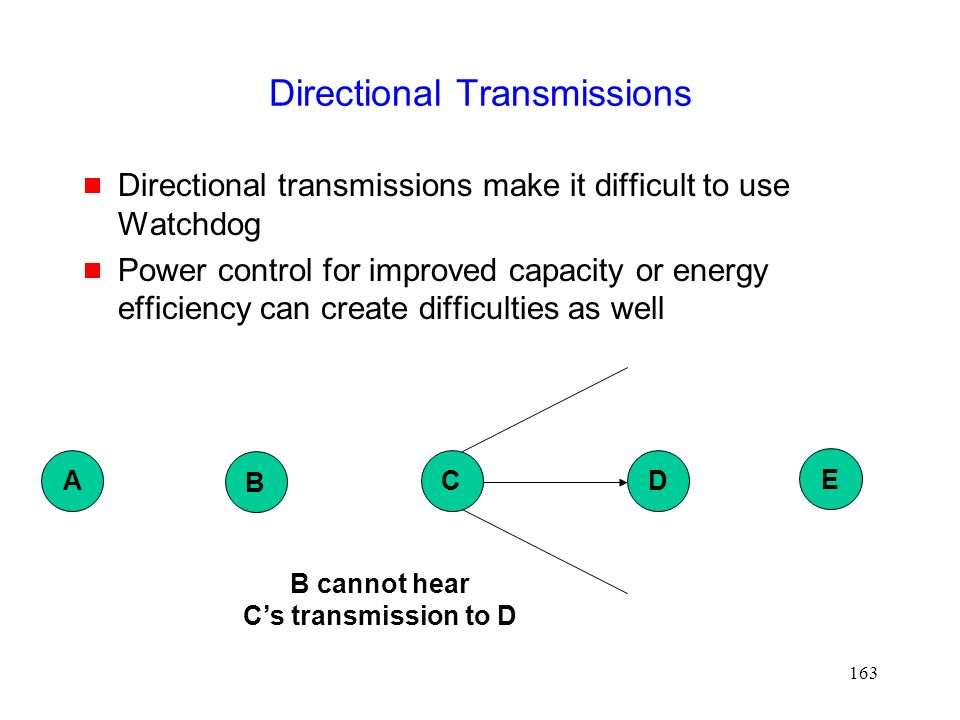 163 Directional Transmissions  Directional transmissions make it difficult to use Watchdog  Power control for improved capacity or energy efficiency can create difficulties as well B DC E A B cannot hear C's transmission to D