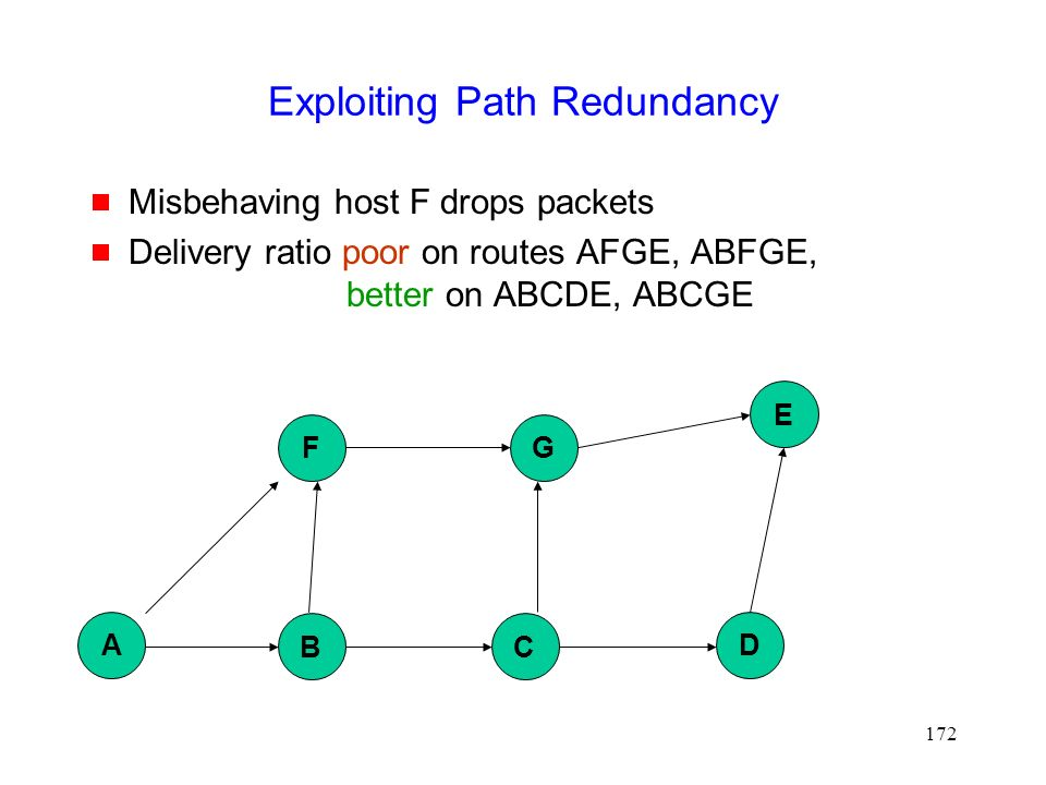 172 Exploiting Path Redundancy  Misbehaving host F drops packets  Delivery ratio poor on routes AFGE, ABFGE, better on ABCDE, ABCGE B D G E A F C