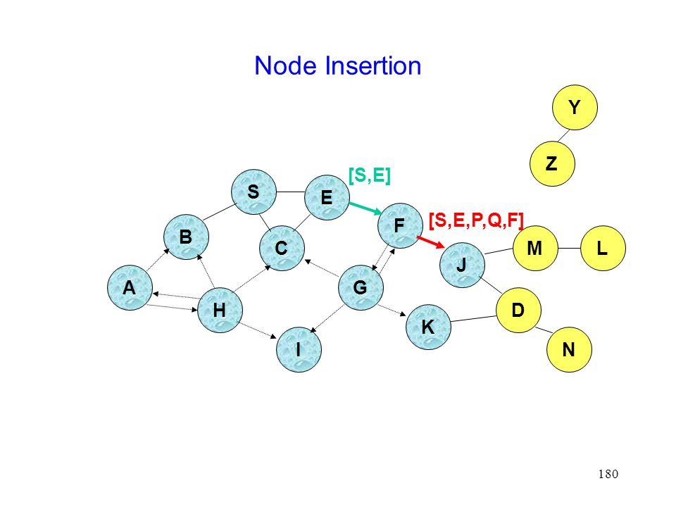 180 Node Insertion B A S E F H J D C G I K Z Y M N L [S,E,P,Q,F] [S,E]