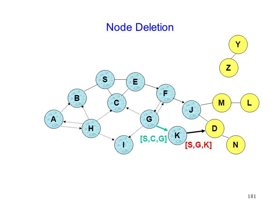 181 Node Deletion B A S E F H J D C G I K Z Y M N L [S,G,K] [S,C,G]