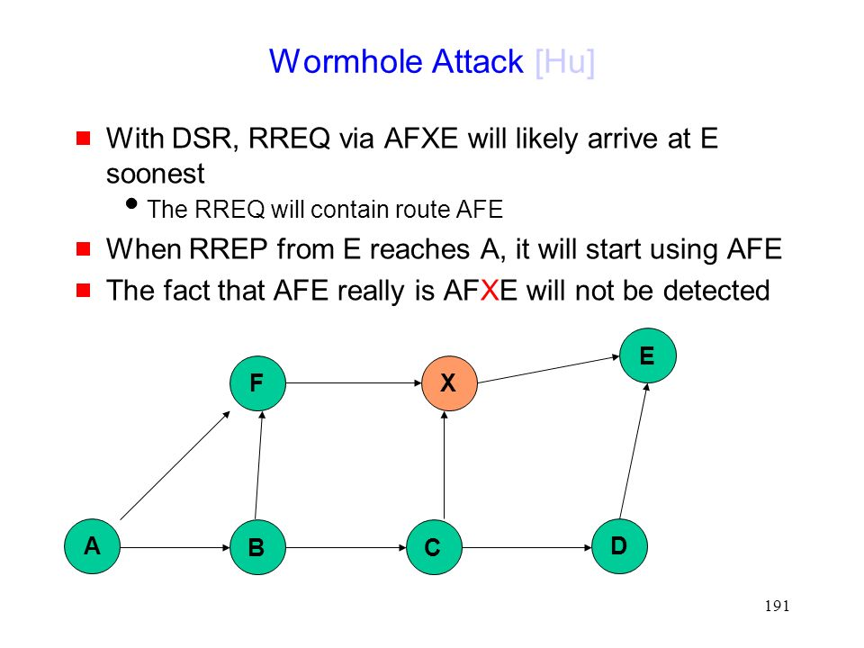 191 Wormhole Attack [Hu]  With DSR, RREQ via AFXE will likely arrive at E soonest  The RREQ will contain route AFE  When RREP from E reaches A, it will start using AFE  The fact that AFE really is AFXE will not be detected B D X E A F C