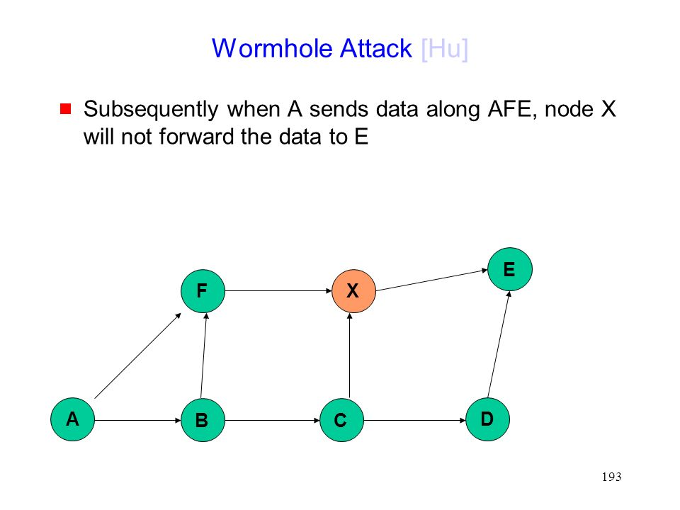 193 Wormhole Attack [Hu]  Subsequently when A sends data along AFE, node X will not forward the data to E B D X E A F C