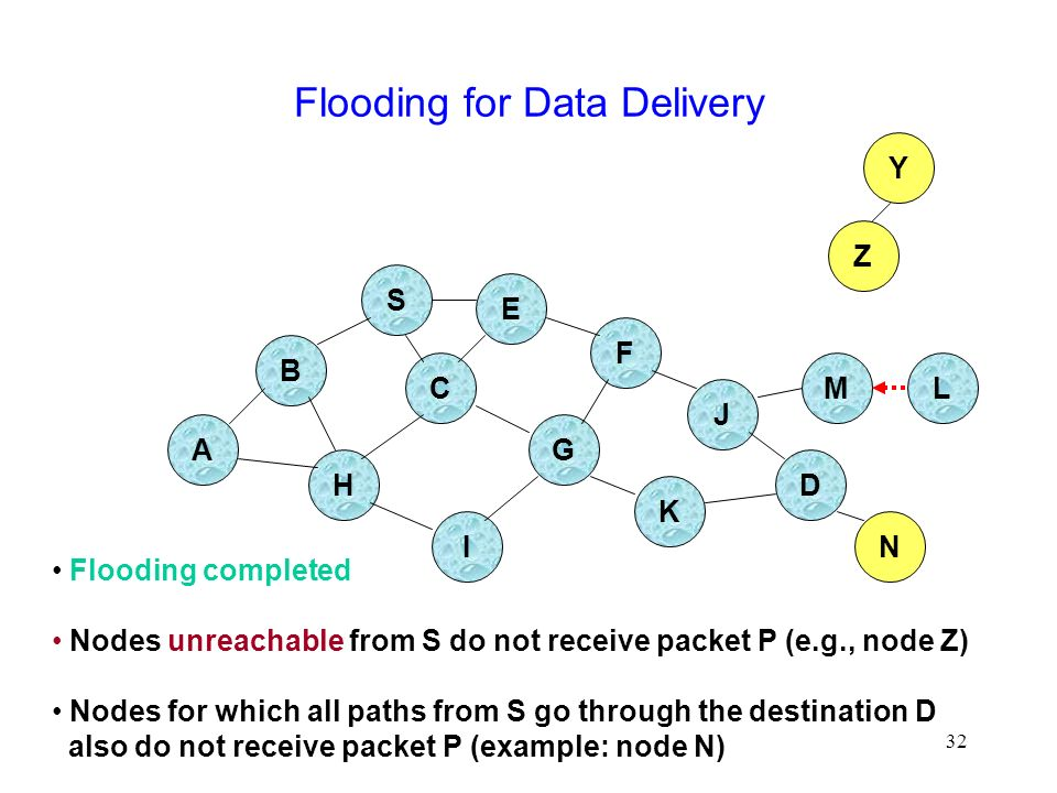 32 Flooding for Data Delivery B A S E F H J D C G I K Flooding completed Nodes unreachable from S do not receive packet P (e.g., node Z) Nodes for which all paths from S go through the destination D also do not receive packet P (example: node N) Z Y M N L