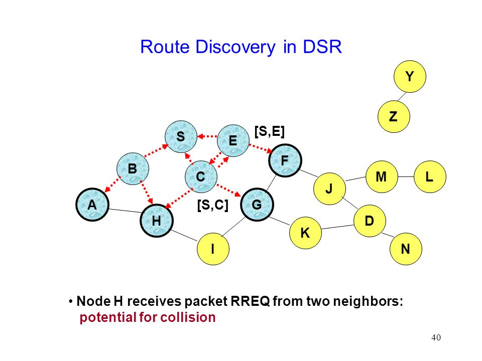 40 Route Discovery in DSR B A S E F H J D C G I K Node H receives packet RREQ from two neighbors: potential for collision Z Y M N L [S,E] [S,C]