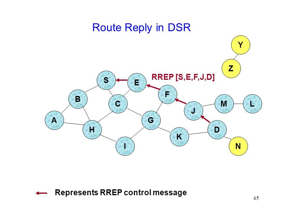 45 Route Reply in DSR B A S E F H J D C G I K Z Y M N L RREP [S,E,F,J,D] Represents RREP control message
