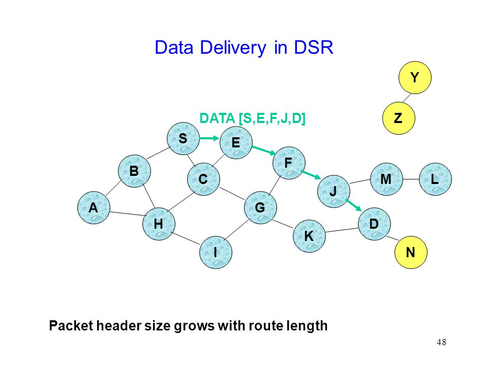 48 Data Delivery in DSR B A S E F H J D C G I K Z Y M N L DATA [S,E,F,J,D] Packet header size grows with route length