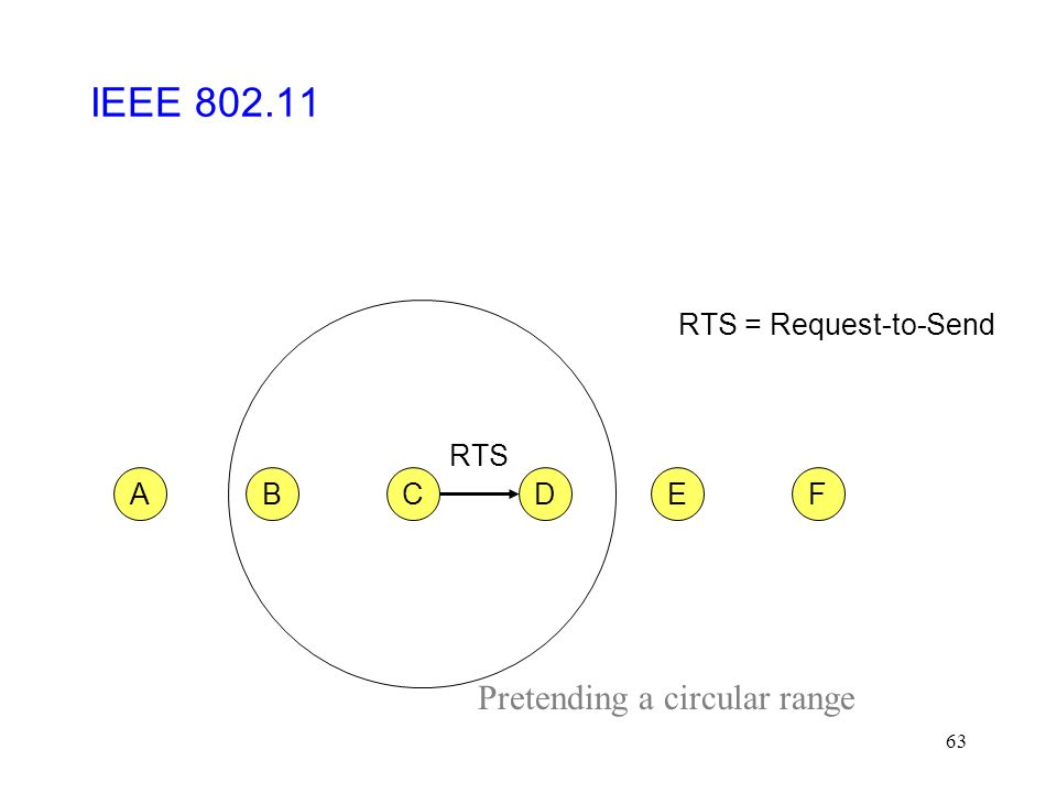 63 CFABED RTS RTS = Request-to-Send IEEE 802.11 Pretending a circular range