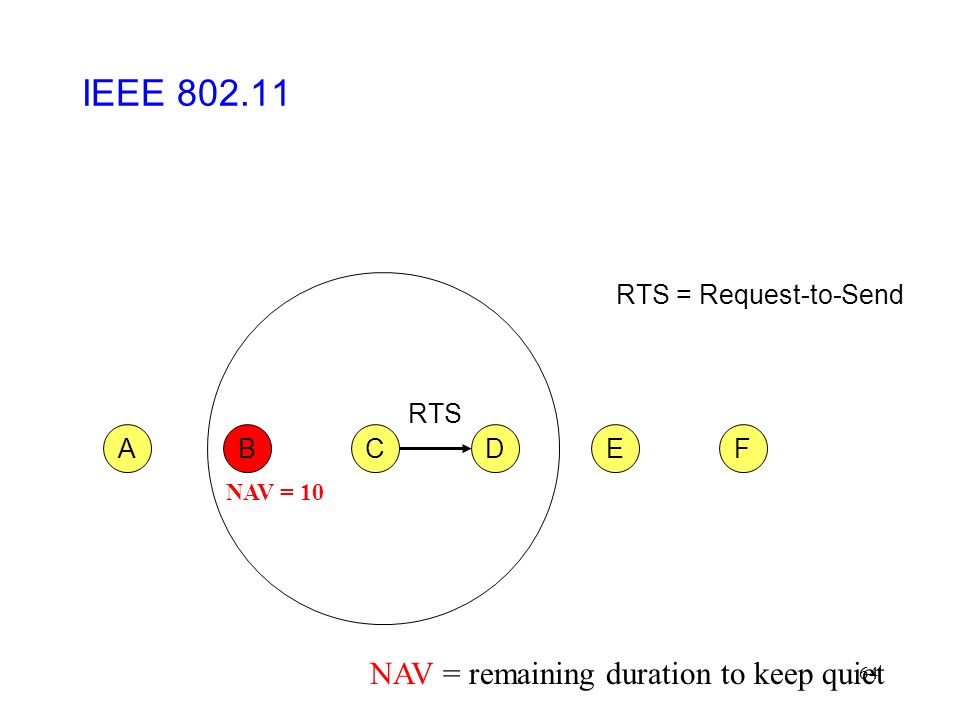 64 CFABED RTS RTS = Request-to-Send IEEE 802.11 NAV = 10 NAV = remaining duration to keep quiet