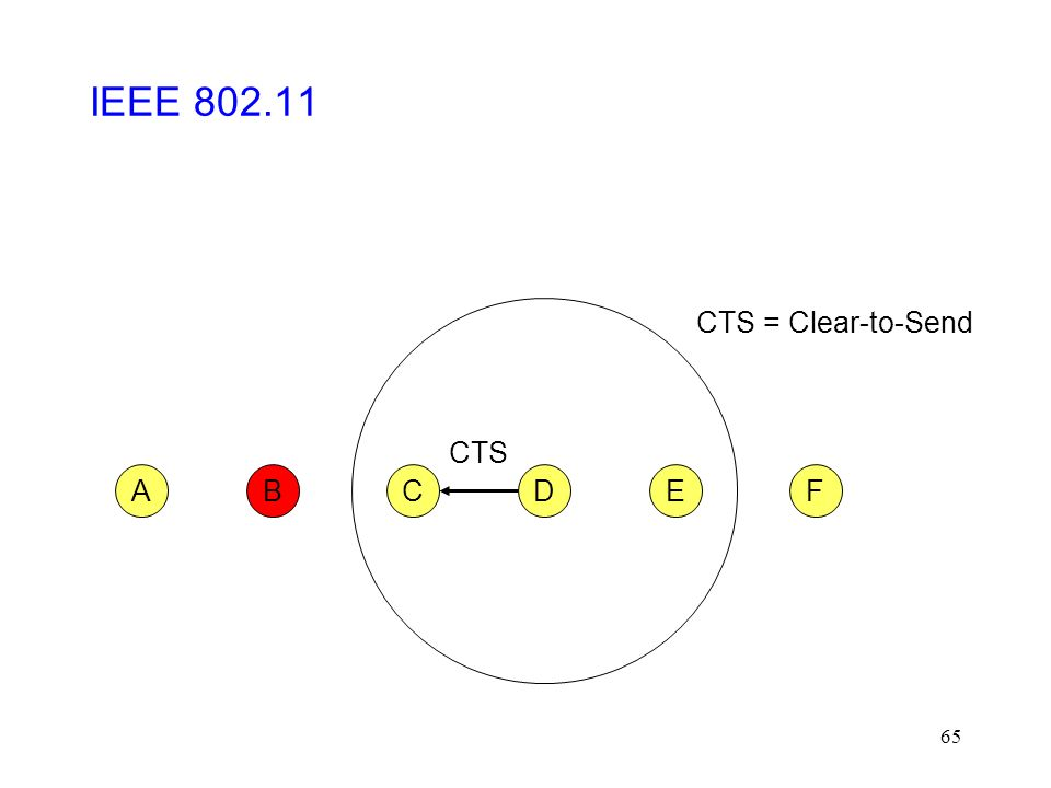 65 CFABED CTS CTS = Clear-to-Send IEEE 802.11