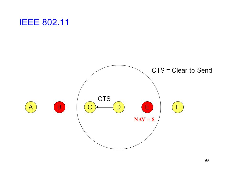 66 CFABED CTS CTS = Clear-to-Send IEEE 802.11 NAV = 8