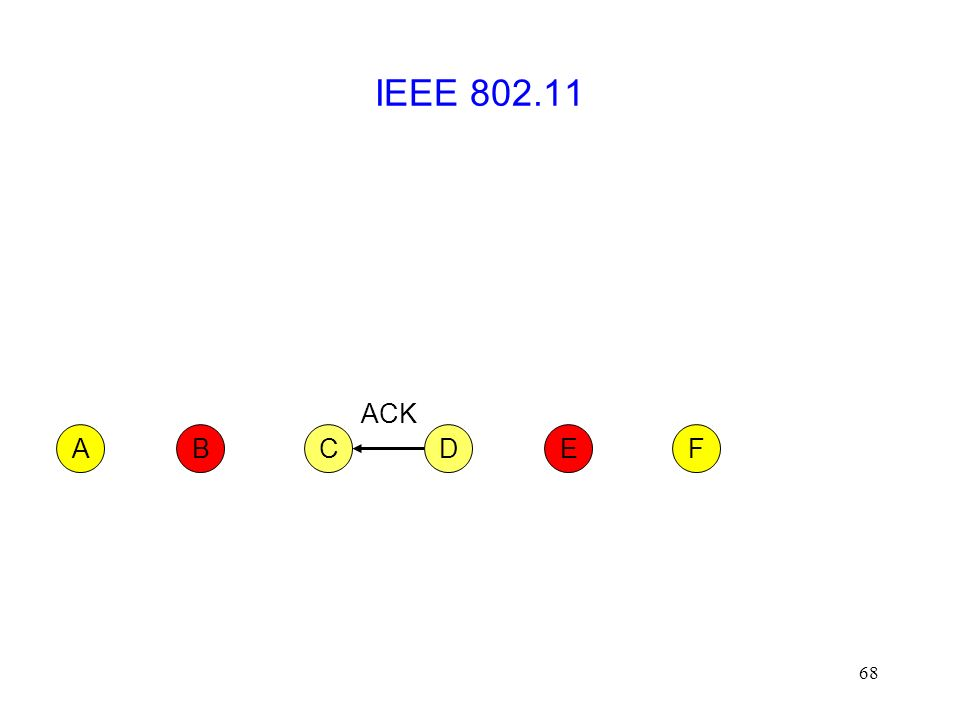 68 IEEE 802.11 CFABED ACK