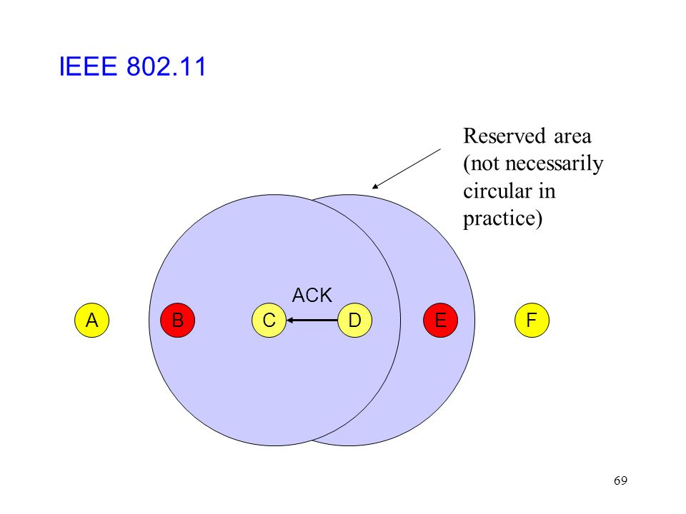 69 CFABED ACK IEEE 802.11 Reserved area (not necessarily circular in practice)
