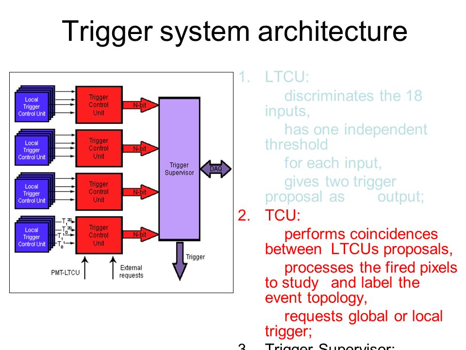 Trigger system architecture 1.LTCU: discriminates the 18 inputs, has one independent threshold for each input, gives two trigger proposal as output; 2.TCU: performs coincidences between LTCUs proposals, processes the fired pixels to study and label the event topology, requests global or local trigger; 3.Trigger Supervisor: monitoring of the trigger and the DAQ system, statistical functions.