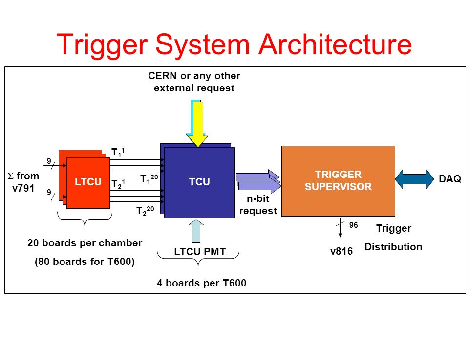 Trigger System Architecture LTCUTCU TRIGGER SUPERVISOR DAQ CERN or any other external request 20 boards per chamber (80 boards for T600)  from v791 n-bit request v boards per T600 9 Trigger Distribution T 1 20 T 2 20 T11T11 T21T21 LTCU PMT