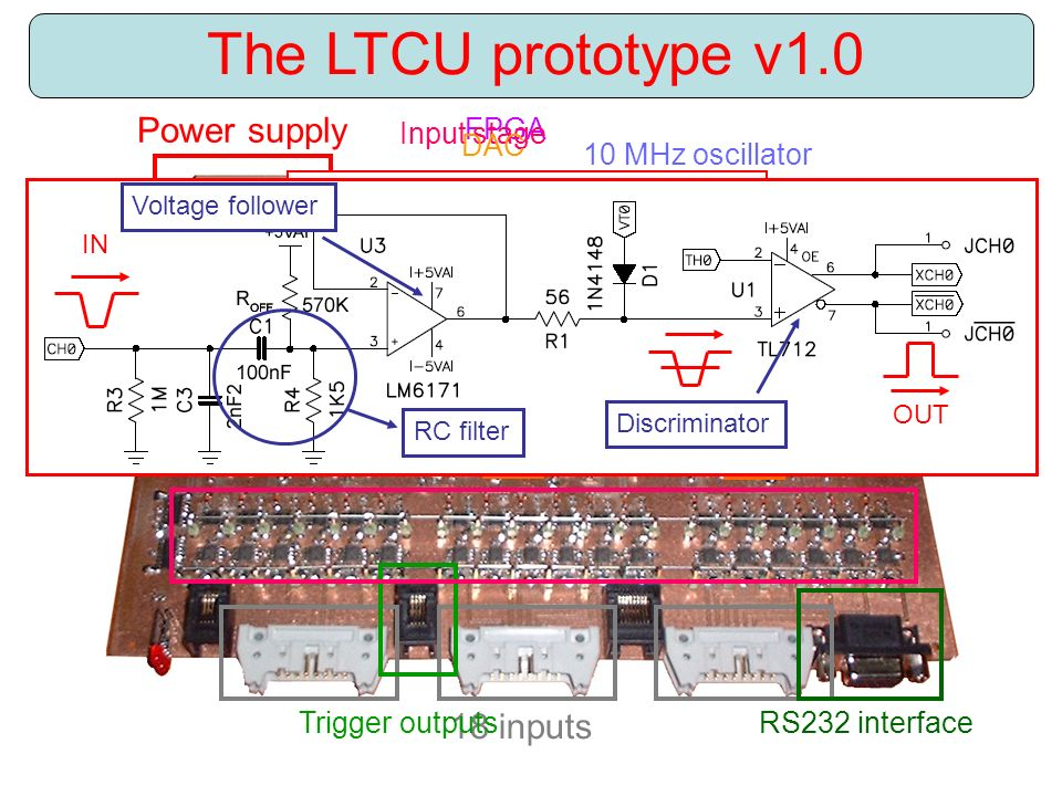 FPGA Input stage RS232 interface 10 MHz oscillator Power supply 18 inputs Trigger outputs DAC The LTCU prototype v1.0 IN V DAC Discriminator Voltage follower RC filter OUT IN