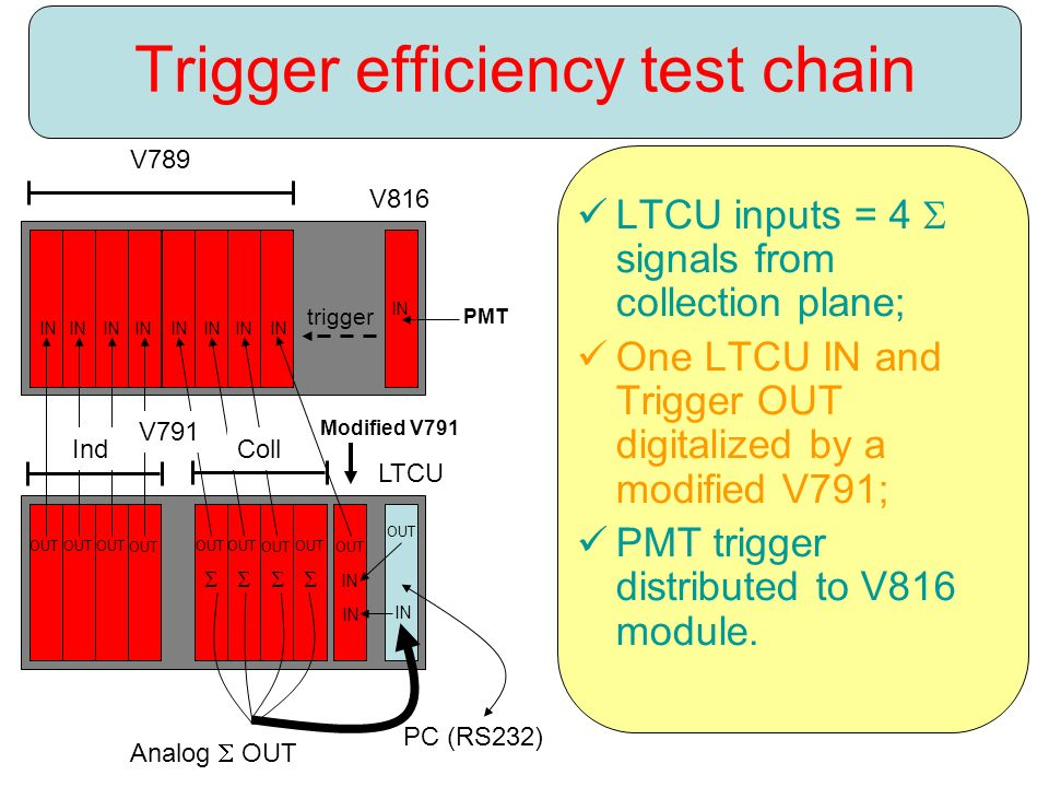 Trigger efficiency test chain LTCU inputs = 4  signals from collection plane; One LTCU IN and Trigger OUT digitalized by a modified V791; PMT trigger distributed to V816 module.