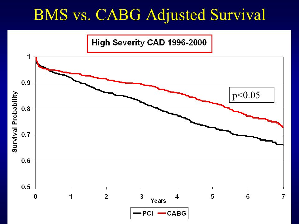 BMS vs. CABG Adjusted Survival * p<0.05 p<0.05
