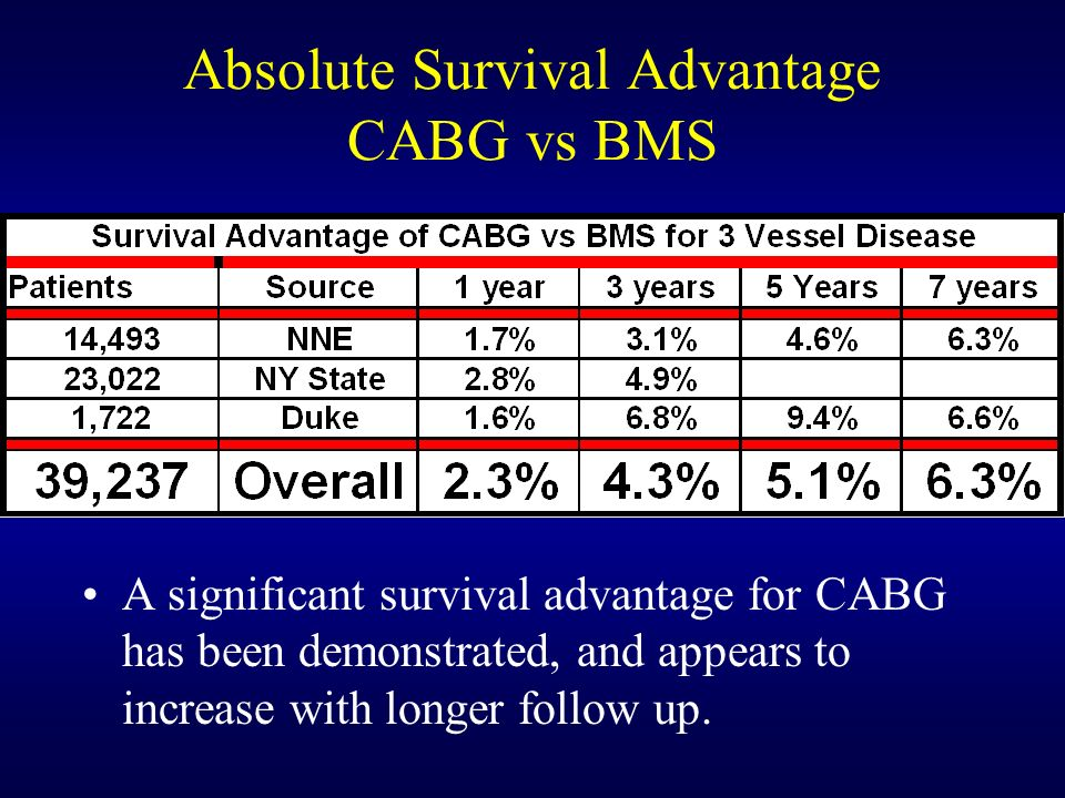 Absolute Survival Advantage CABG vs BMS A significant survival advantage for CABG has been demonstrated, and appears to increase with longer follow up.