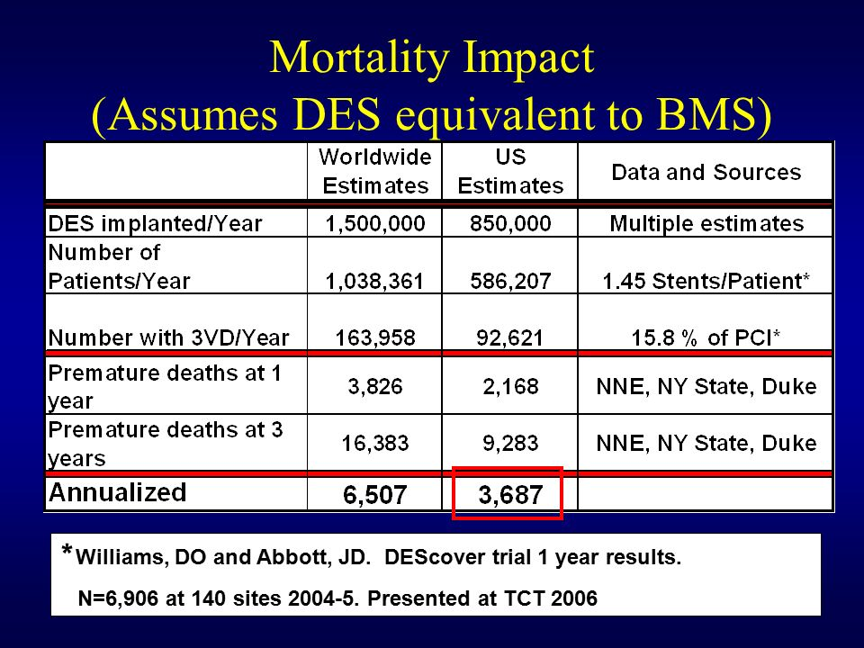 Mortality Impact (Assumes DES equivalent to BMS) * Williams, DO and Abbott, JD.