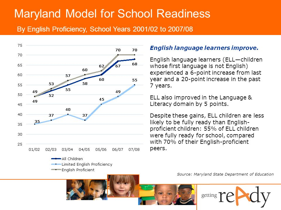 Maryland Model for School Readiness English language learners improve.