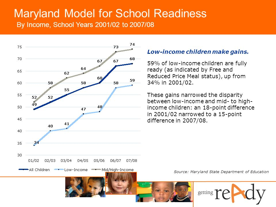 Maryland Model for School Readiness Low-income children make gains.