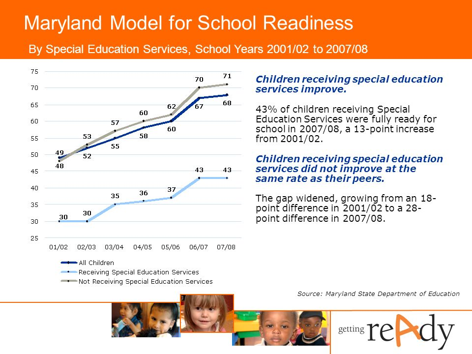 Maryland Model for School Readiness By Special Education Services, School Years 2001/02 to 2007/08 Source: Maryland State Department of Education Children receiving special education services improve.