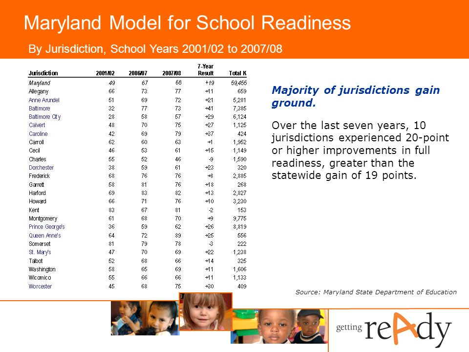 Maryland Model for School Readiness By Jurisdiction, School Years 2001/02 to 2007/08 Majority of jurisdictions gain ground.