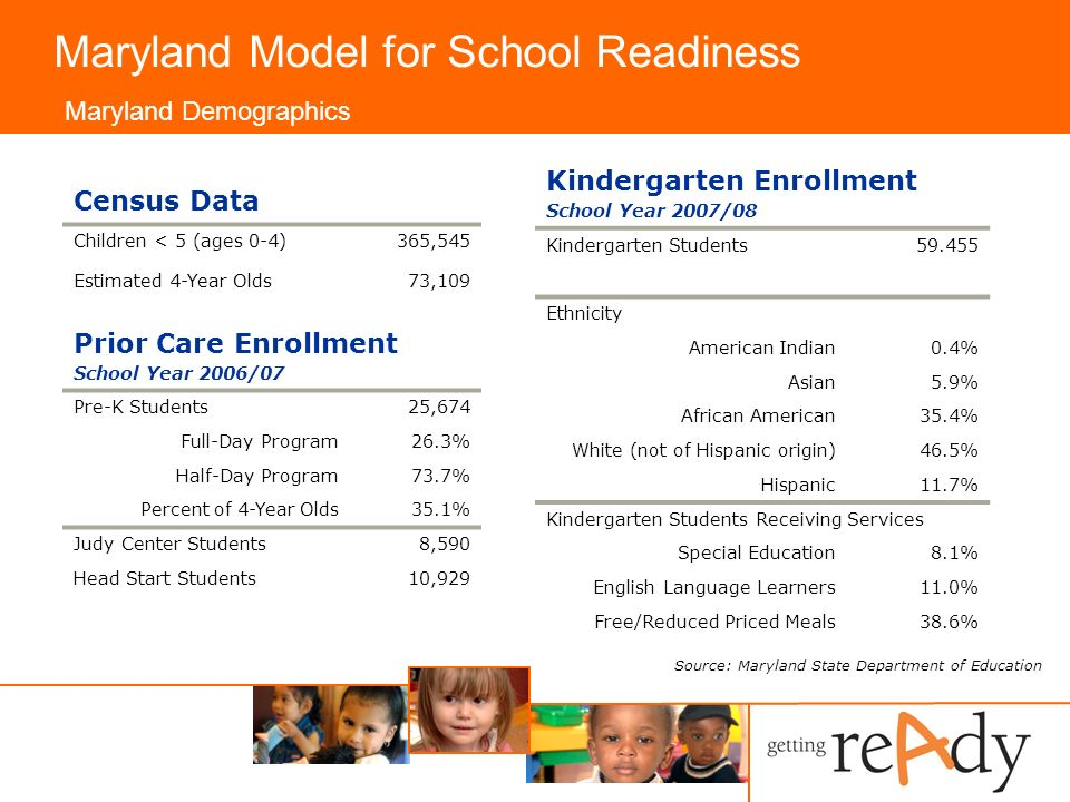 Maryland Model for School Readiness Maryland Demographics Source: Maryland State Department of Education Census Data Children < 5 (ages 0-4) Estimated 4-Year Olds 365,545 73,109 Kindergarten Enrollment School Year 2007/08 Kindergarten Students Ethnicity American Indian0.4% Asian5.9% African American35.4% White (not of Hispanic origin)46.5% Hispanic11.7% Kindergarten Students Receiving Services Special Education8.1% English Language Learners11.0% Free/Reduced Priced Meals38.6% Prior Care Enrollment School Year 2006/07 Pre-K Students25,674 Full-Day Program26.3% Half-Day Program73.7% Percent of 4-Year Olds35.1% Judy Center Students8,590 Head Start Students10,929