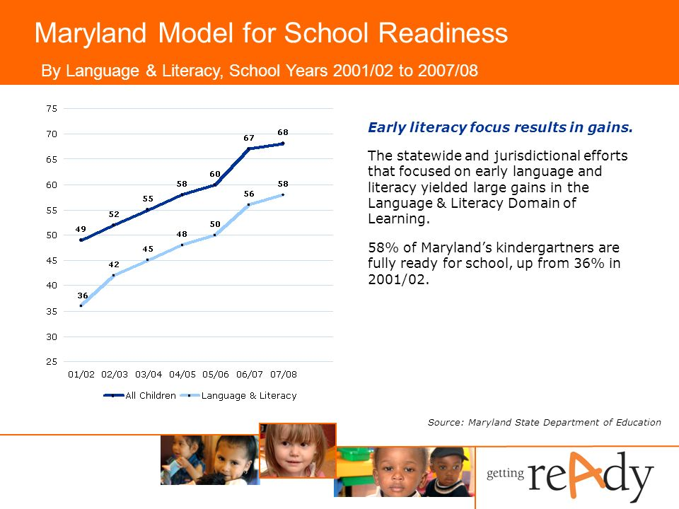 Maryland Model for School Readiness Early literacy focus results in gains.