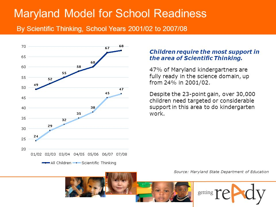 Maryland Model for School Readiness Children require the most support in the area of Scientific Thinking.