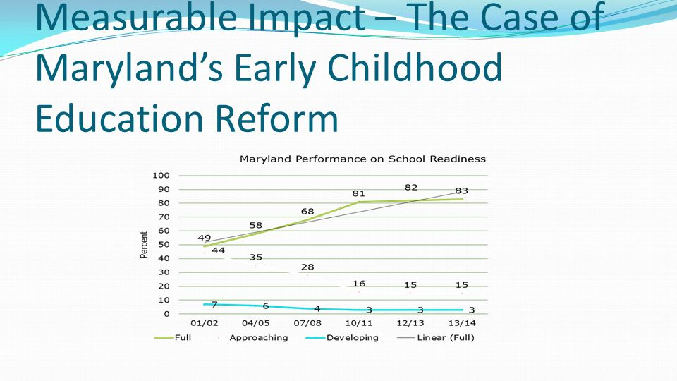 Measurable Impact – The Case of Maryland's Early Childhood Education Reform