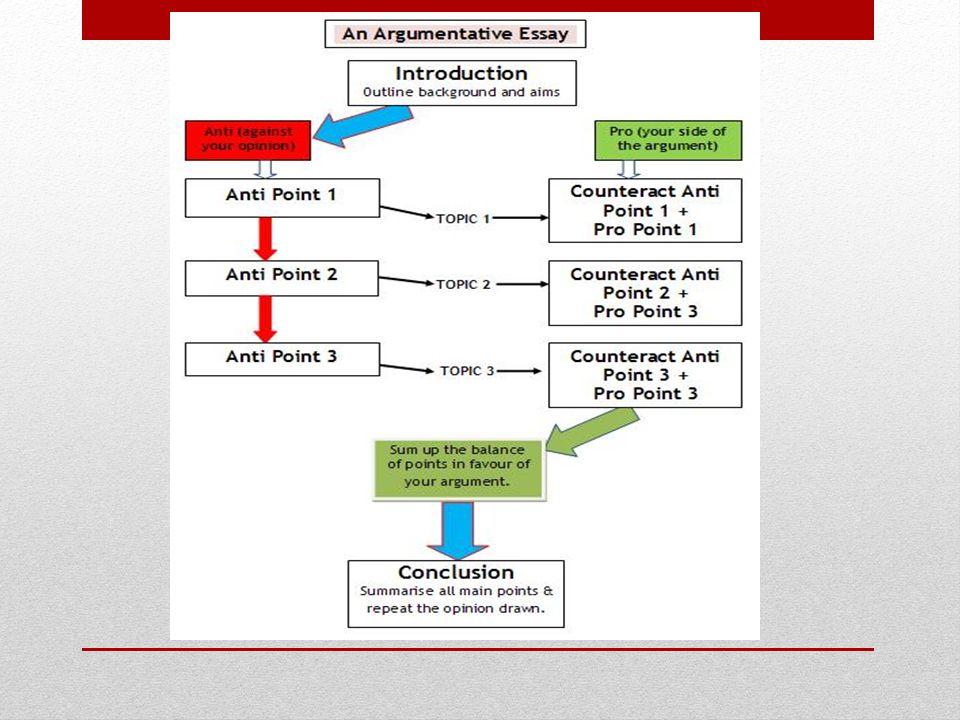 planning argumentative essay