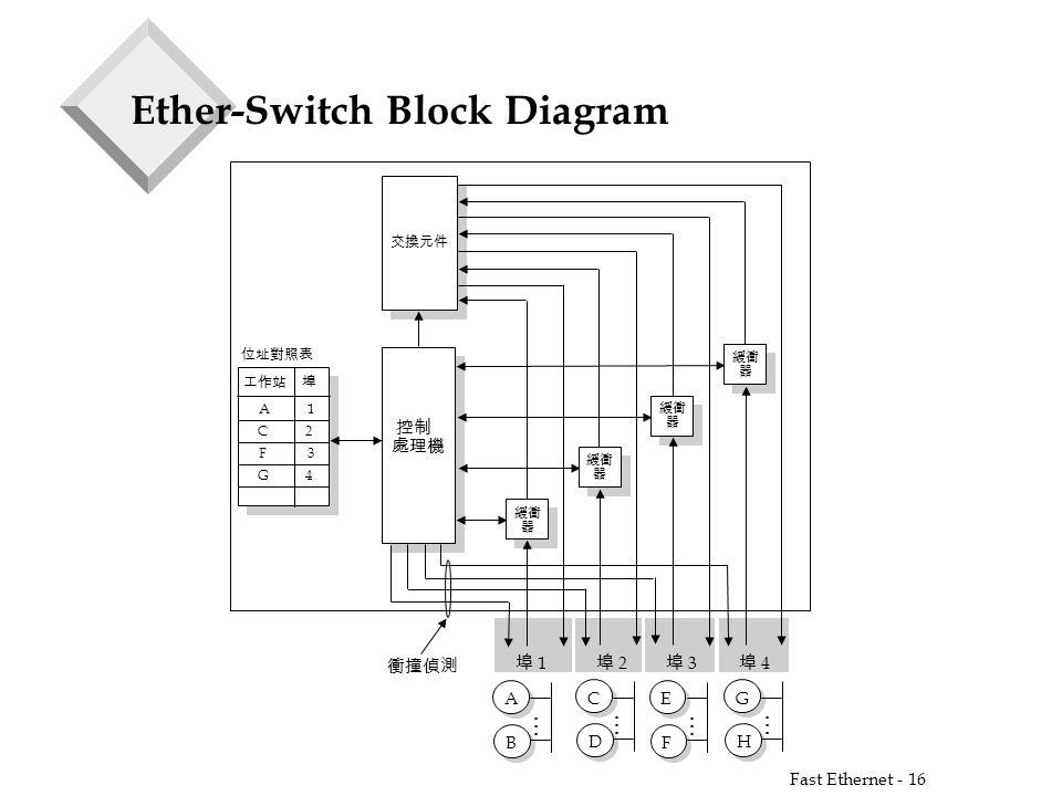 fast ethernet - 1 fast ethernet and gigabit ethernet 88
