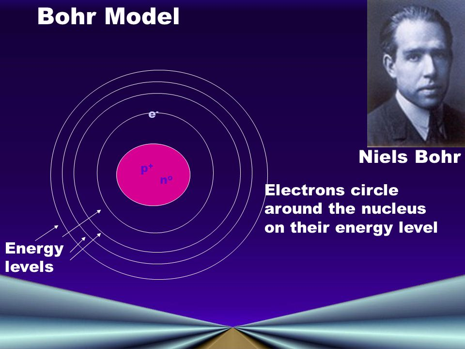 p+p+ nono e-e- Niels Bohr Bohr Model Energy levels Electrons circle around the nucleus on their energy level