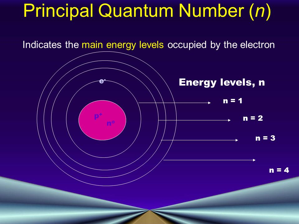 p+p+ nono e-e- Energy levels, n n = 1 n = 2 n = 3 n = 4 Indicates the main energy levels occupied by the electron Principal Quantum Number (n)