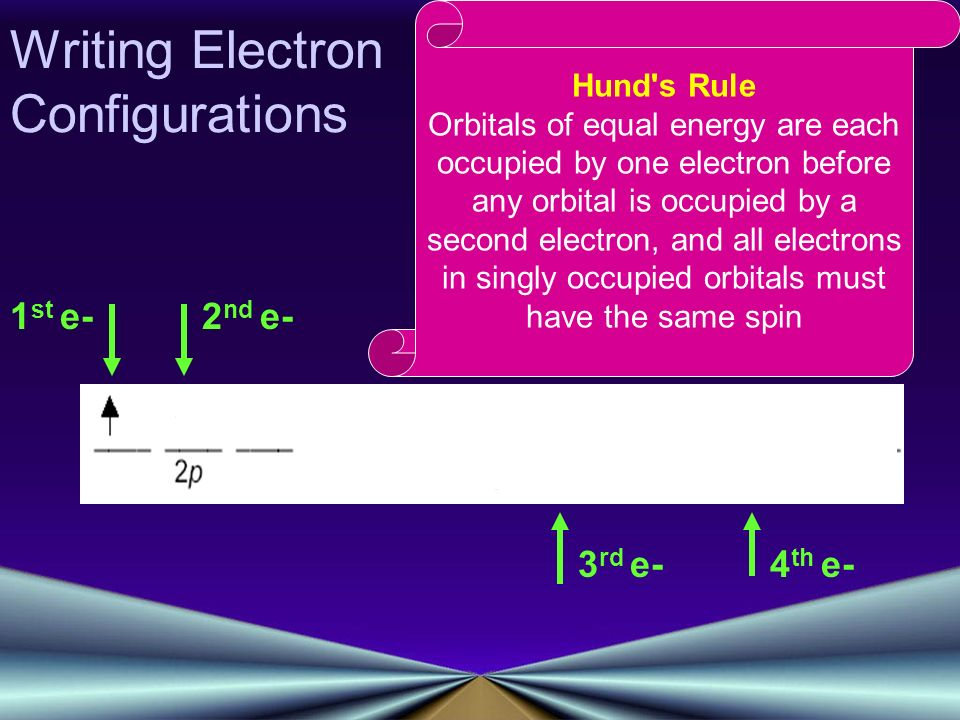 Writing Electron Configurations Hund s Rule Orbitals of equal energy are each occupied by one electron before any orbital is occupied by a second electron, and all electrons in singly occupied orbitals must have the same spin 1 st e-2 nd e- 3 rd e-4 th e-