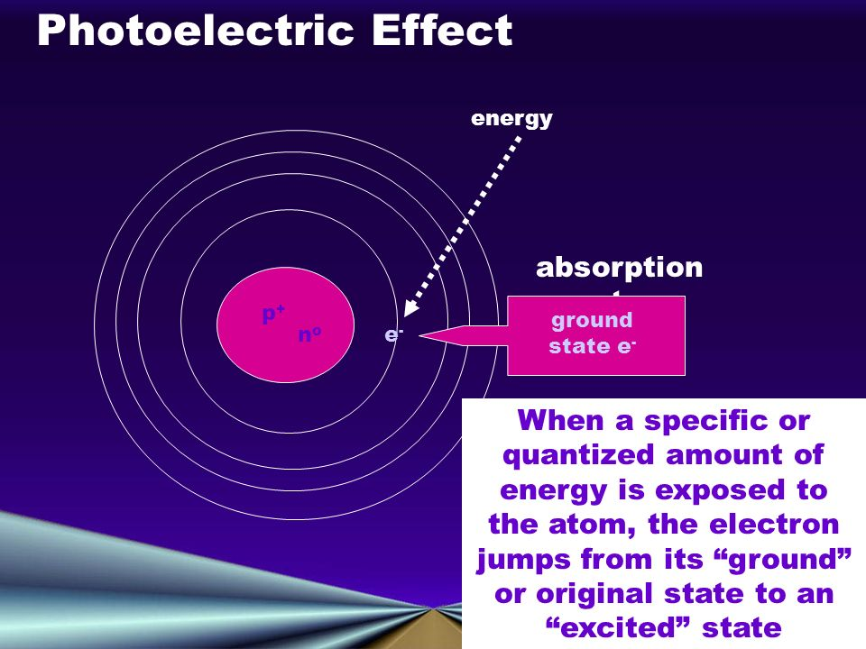 p+p+ nono e-e- Photoelectric Effect When a specific or quantized amount of energy is exposed to the atom, the electron jumps from its ground or original state to an excited state energy absorption spectrum ground state e -