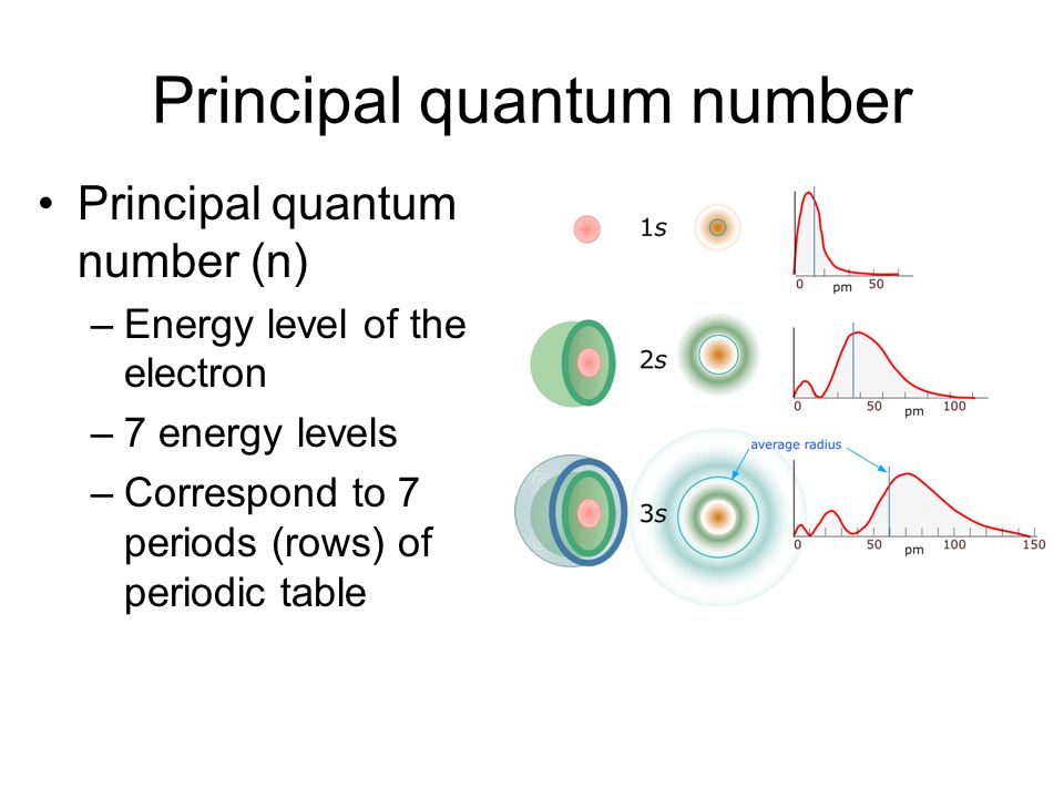 Principal quantum number Principal quantum number (n) –Energy level of the electron –7 energy levels –Correspond to 7 periods (rows) of periodic table