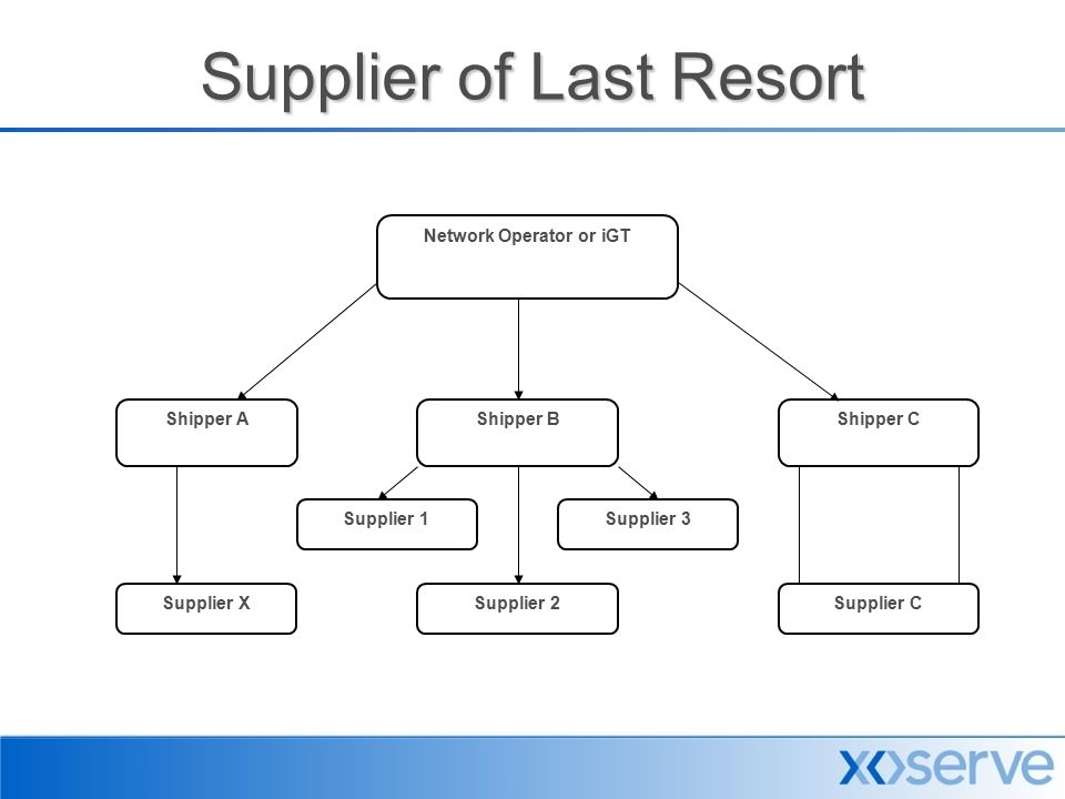 Supplier of Last Resort Network Operator or iGT Shipper AShipper BShipper C Supplier X Supplier 3 Supplier 2Supplier C Supplier 1