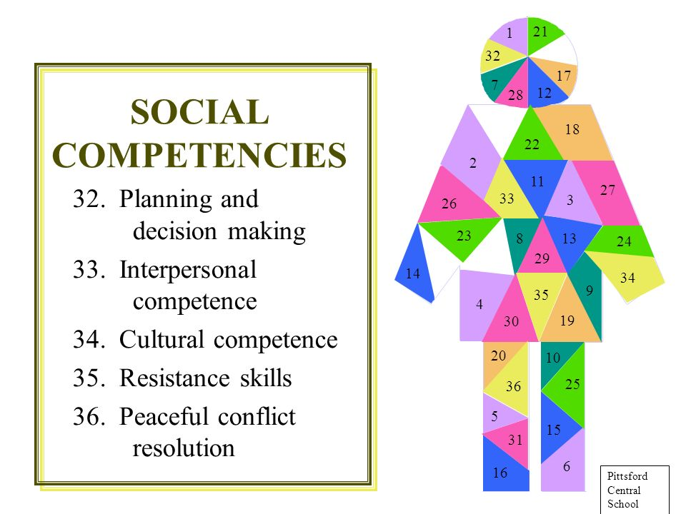 32. Planning and decision making 33. Interpersonal competence 34.