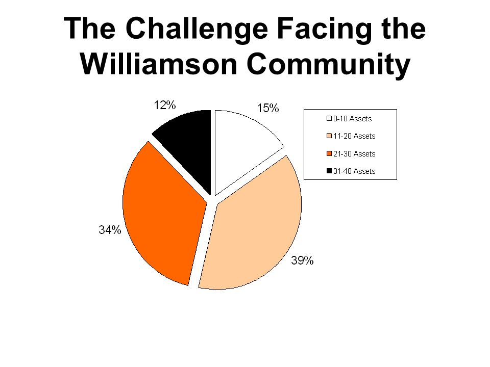The Challenge Facing the Williamson Community