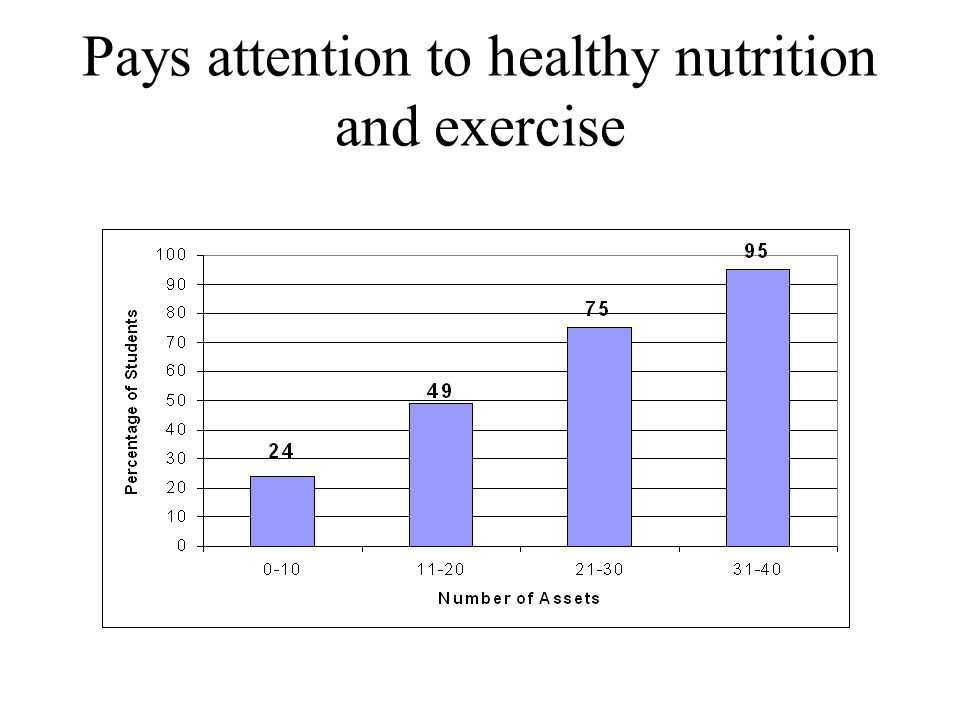 Pays attention to healthy nutrition and exercise