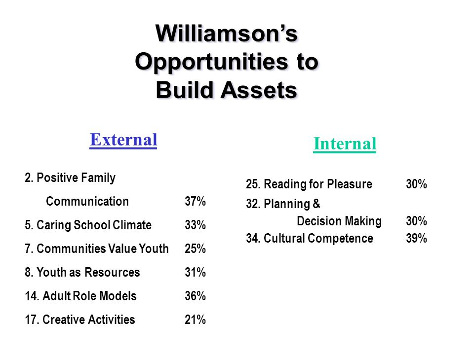 External 2. Positive Family Communication37% 5. Caring School Climate33% 7.