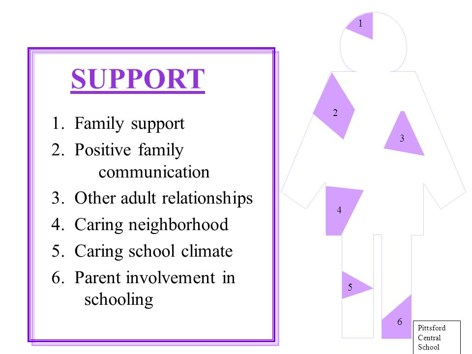 1. Family support 2. Positive family communication 3.