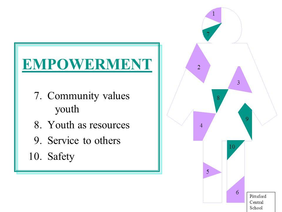 11.Family boundaries 12. School boundaries 13. Neighborhood boundaries 14.
