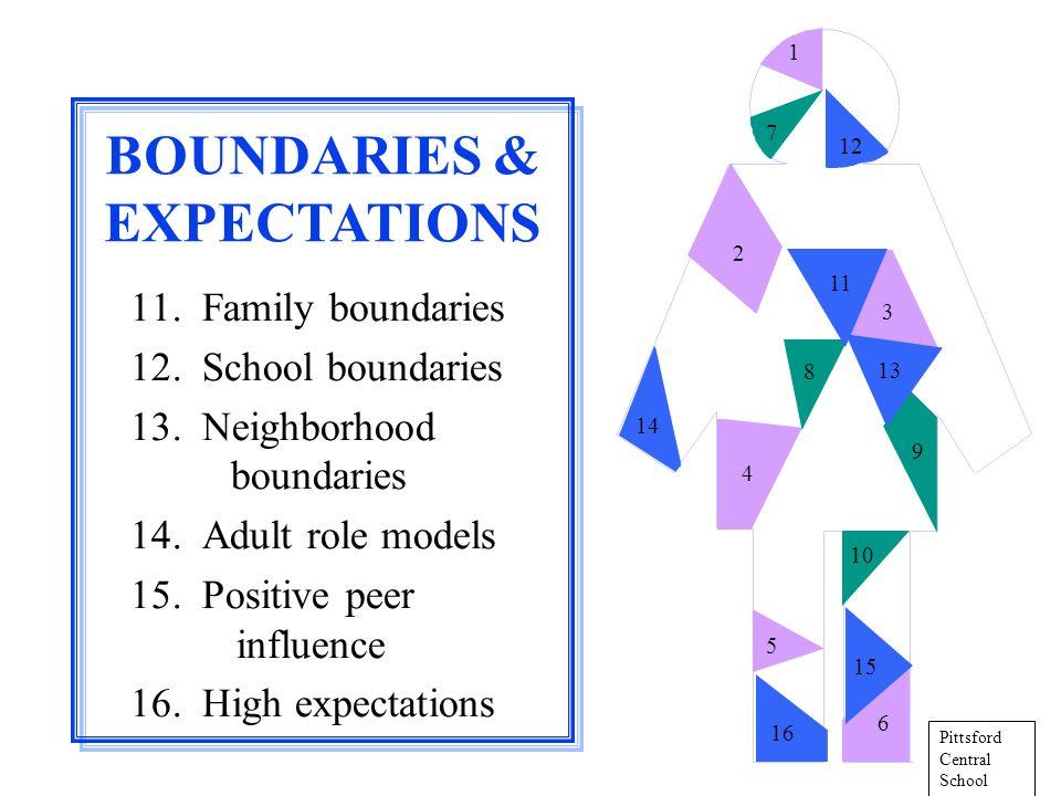 11. Family boundaries 12. School boundaries 13. Neighborhood boundaries 14.